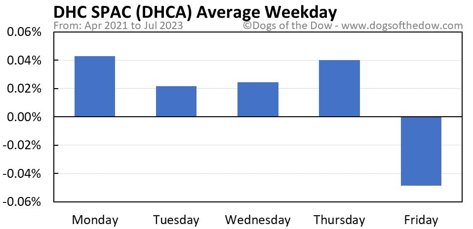 DHCA average weekday chart