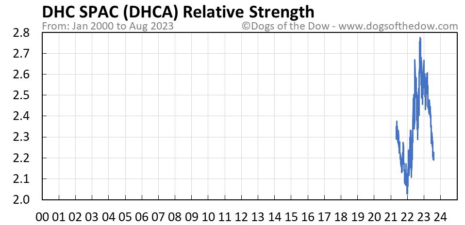 DHCA relative strength chart