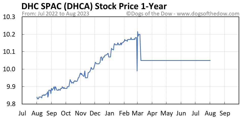 DHCA 1-year stock price chart