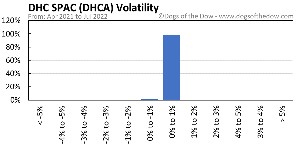 DHCA volatility chart