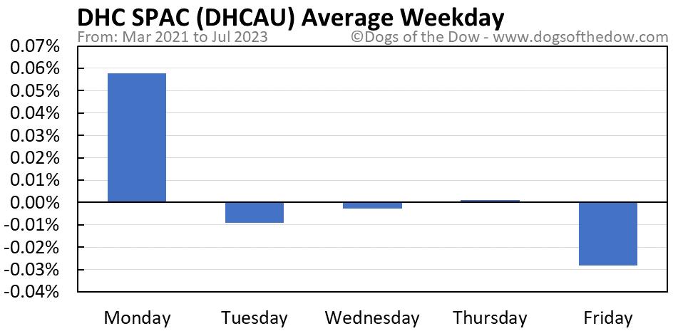 DHCAU average weekday chart