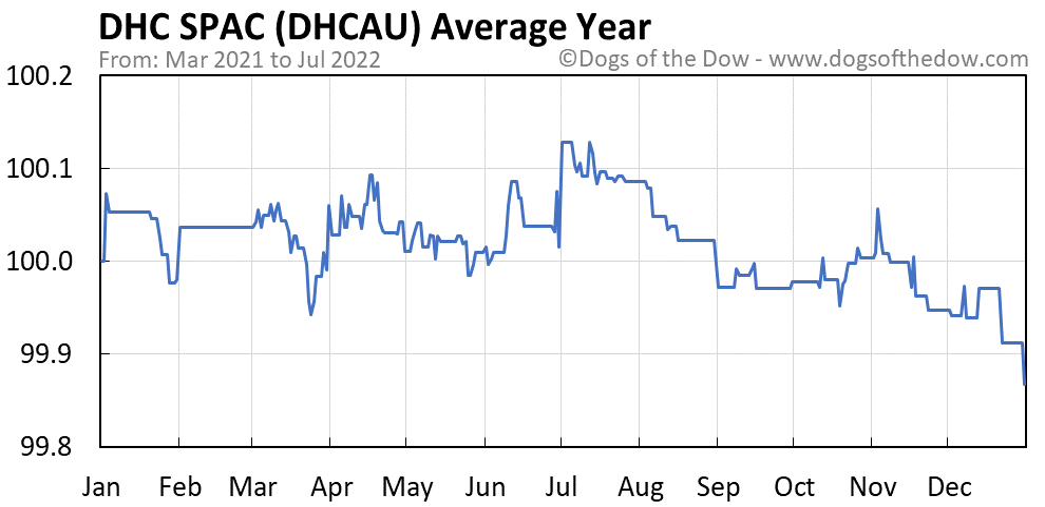 DHCAU average year chart