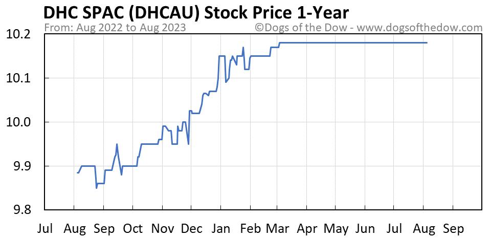 DHCAU 1-year stock price chart