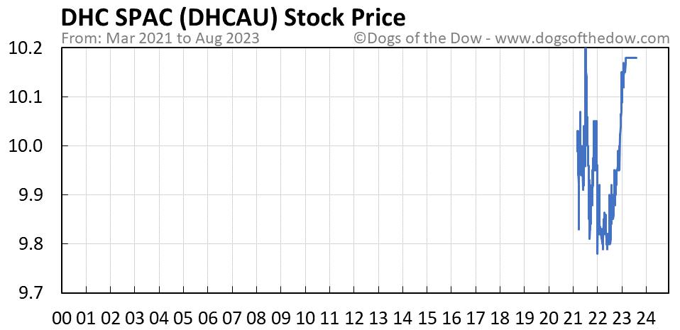 DHCAU stock price chart