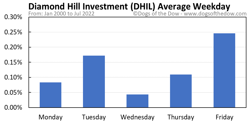DHIL average weekday chart