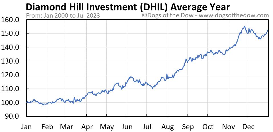 DHIL average year chart