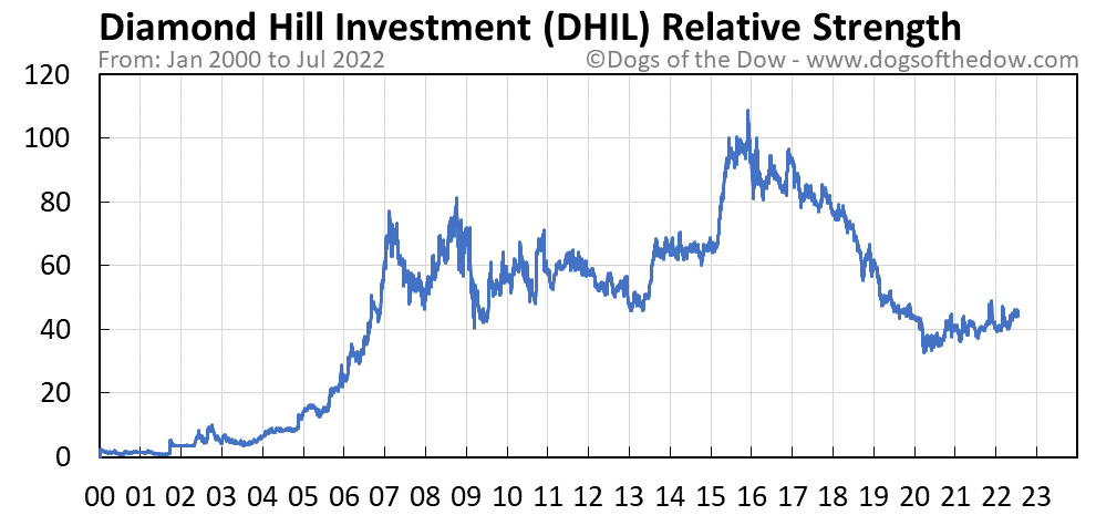 DHIL relative strength chart