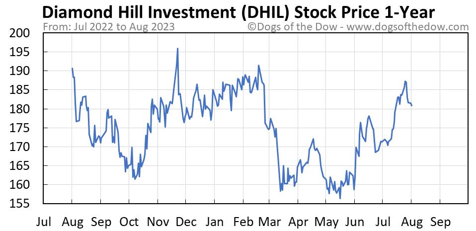 DHIL 1-year stock price chart