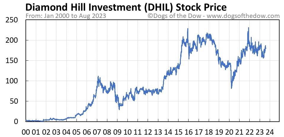 DHIL stock price chart