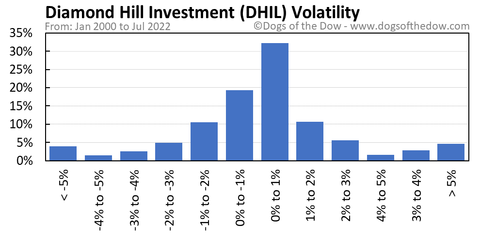 DHIL volatility chart