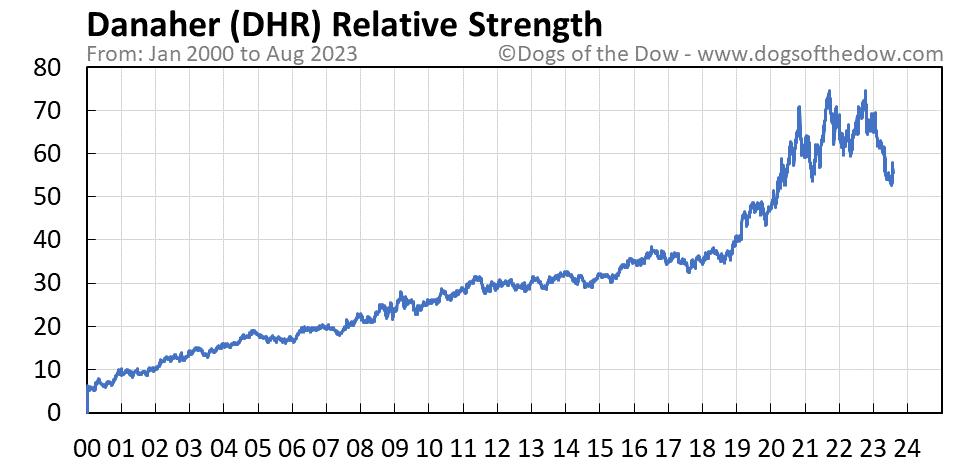 DHR relative strength chart