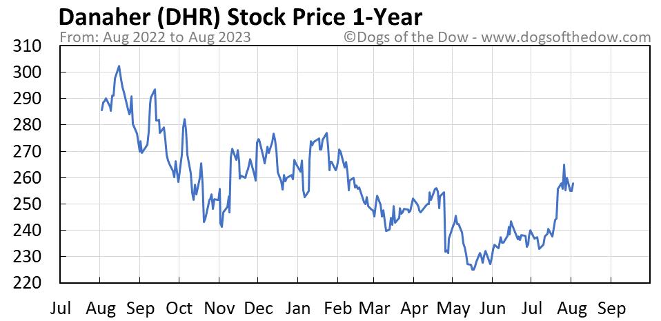 DHR 1-year stock price chart