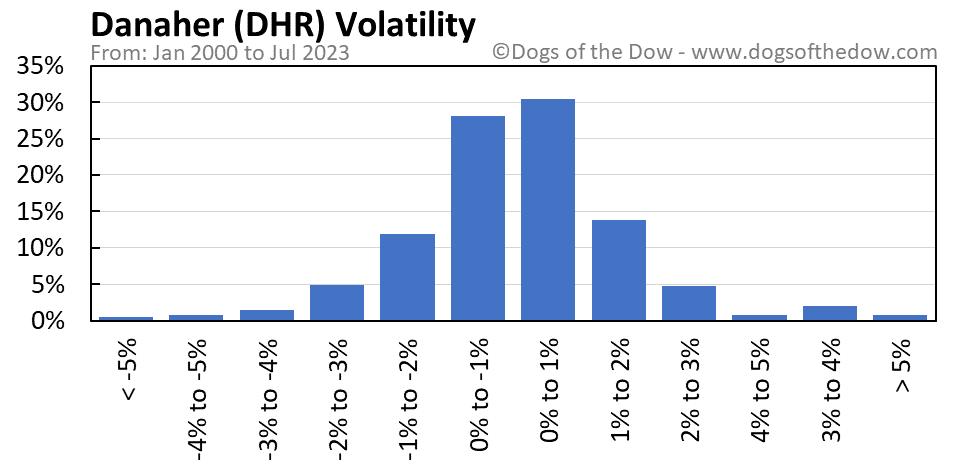 DHR volatility chart