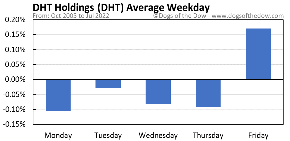 DHT average weekday chart