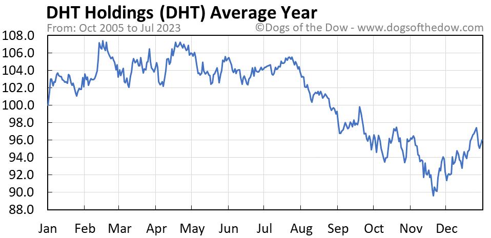 DHT average year chart