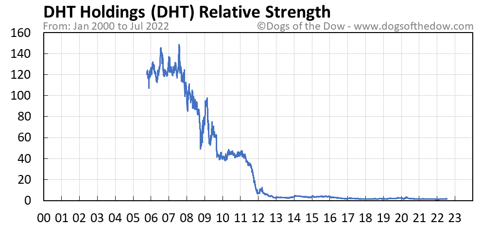 DHT relative strength chart