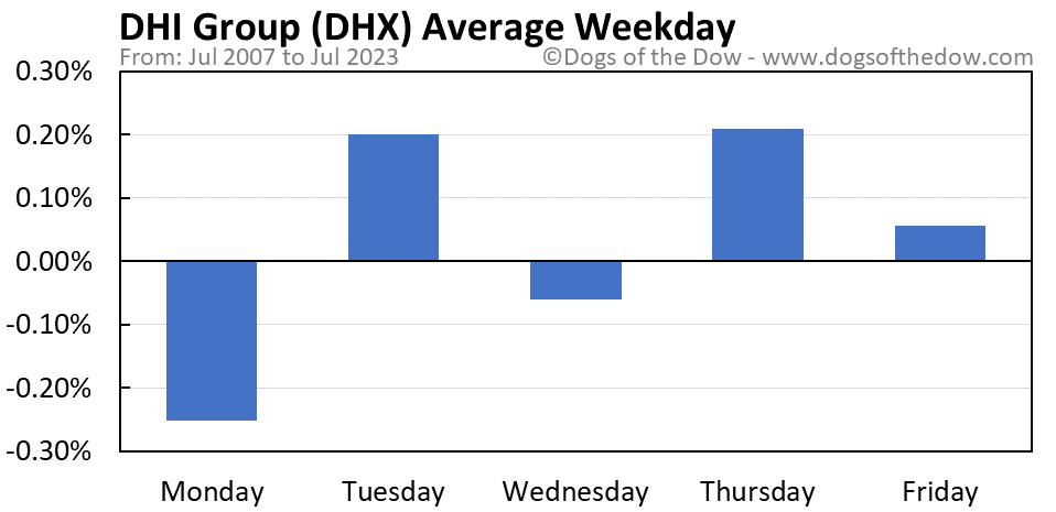 DHX average weekday chart