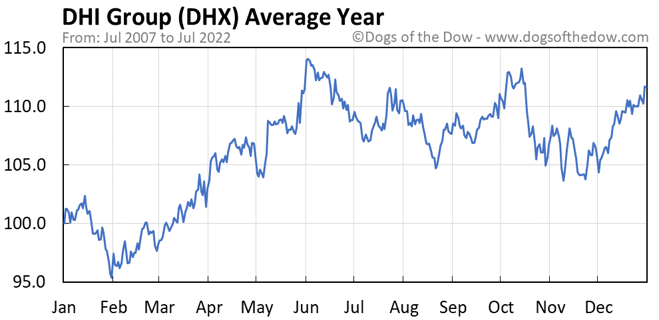 DHX average year chart