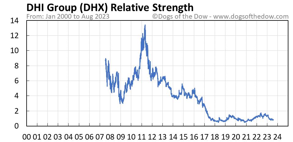 DHX relative strength chart