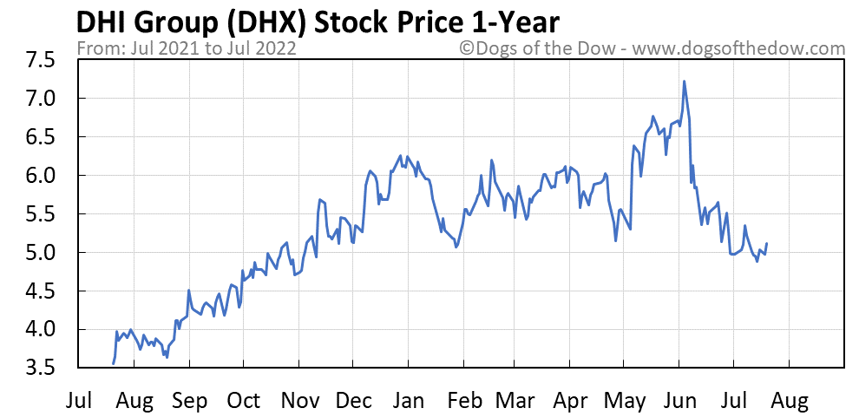 DHX 1-year stock price chart