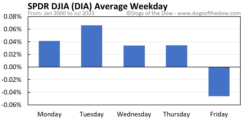 DIA average weekday chart