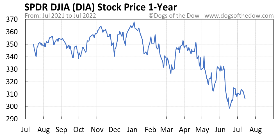 DIA 1-year stock price chart