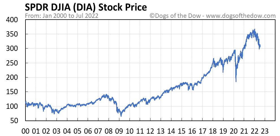 DIA stock price chart