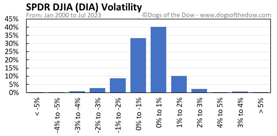 DIA volatility chart