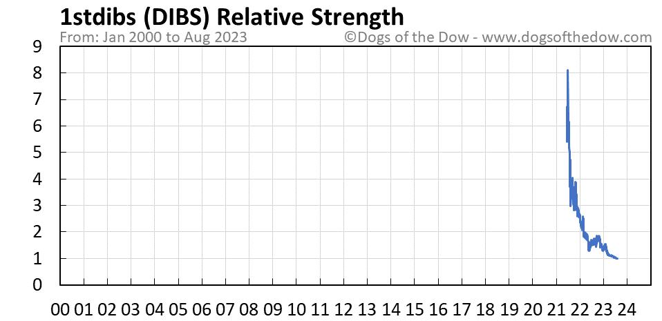 DIBS relative strength chart