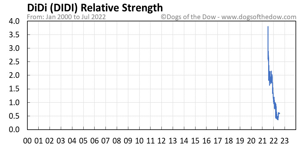 DIDI relative strength chart