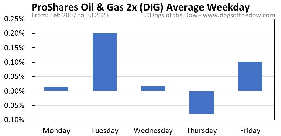 DIG average weekday chart