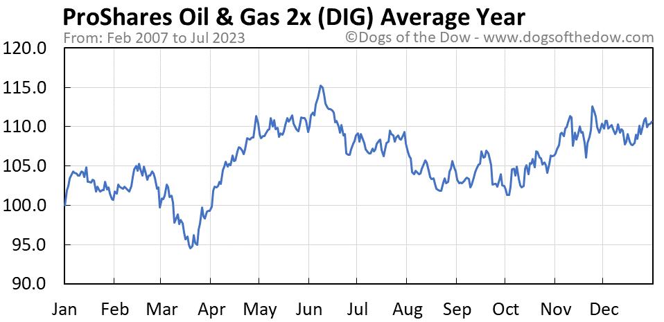 DIG average year chart