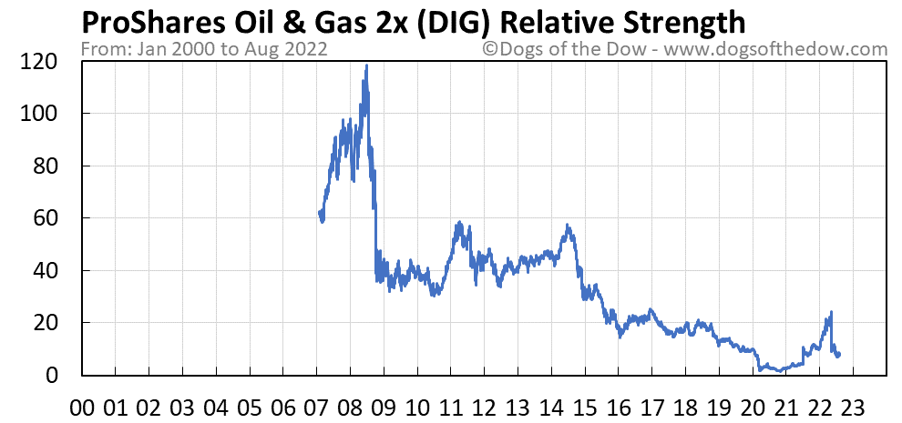 DIG relative strength chart