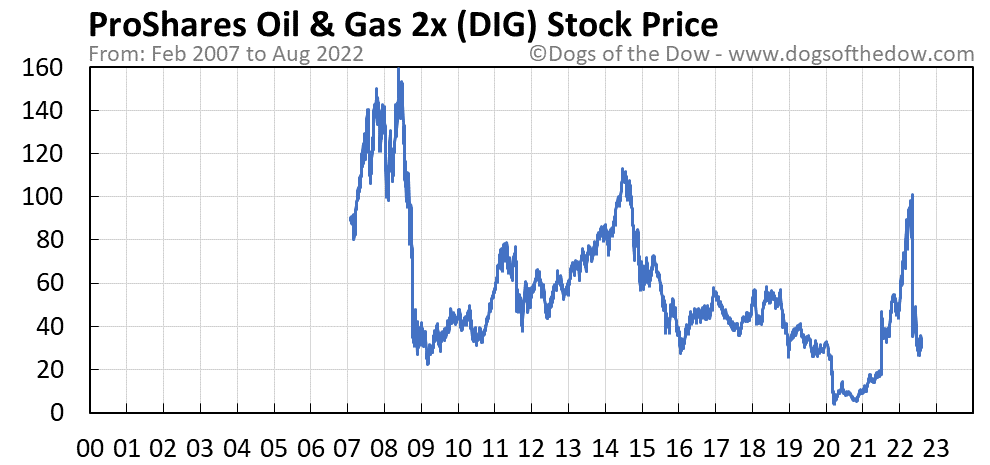 DIG stock price chart