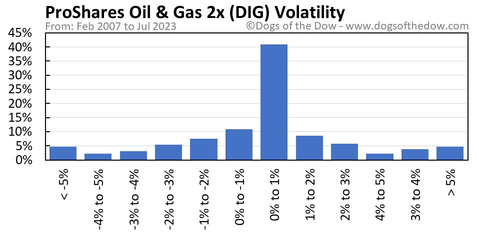 DIG volatility chart