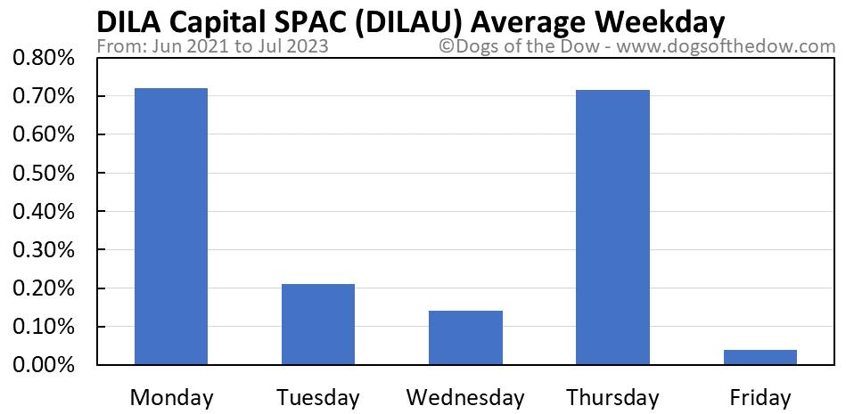 DILAU average weekday chart