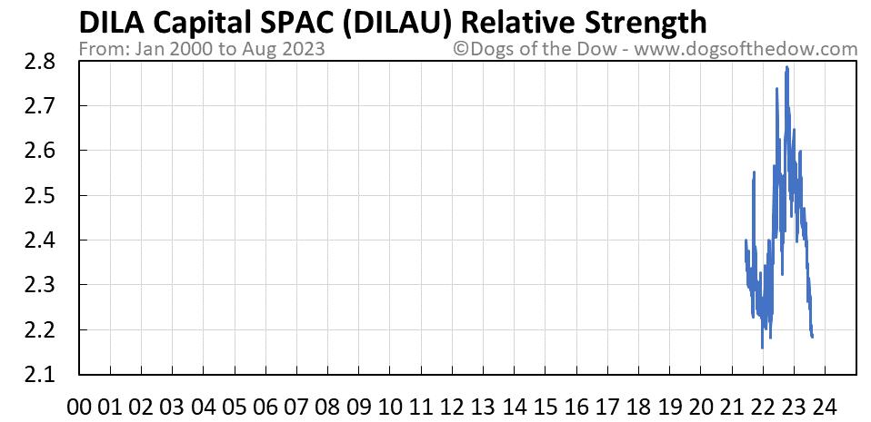 DILAU relative strength chart