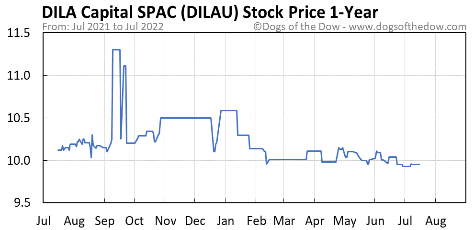 DILAU 1-year stock price chart