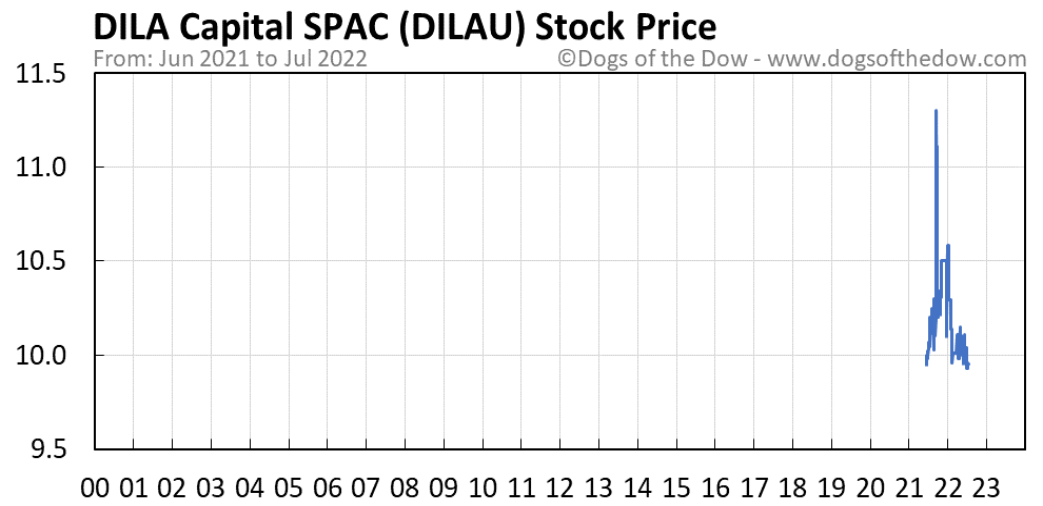 DILAU stock price chart