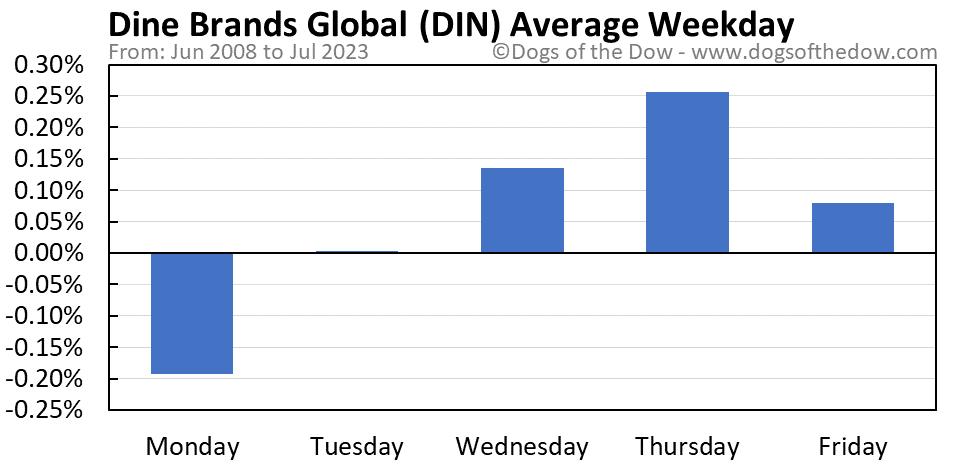 DIN average weekday chart