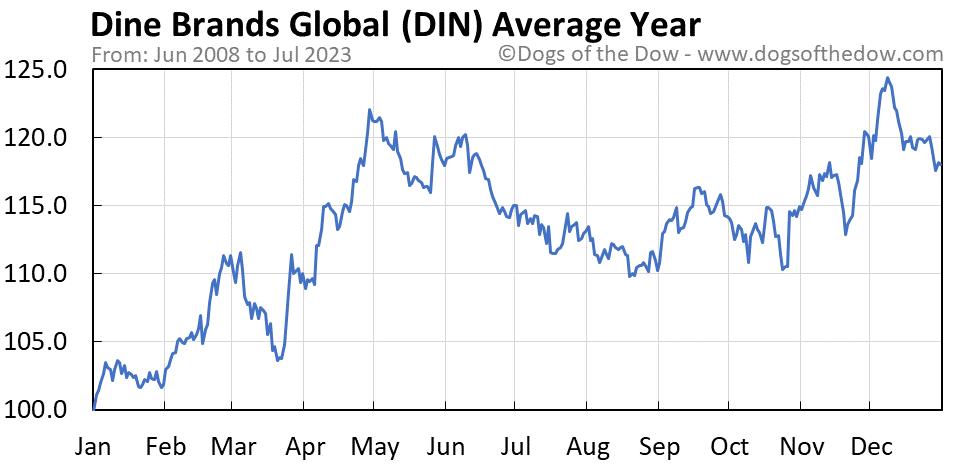 DIN average year chart