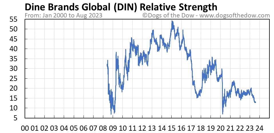 DIN relative strength chart