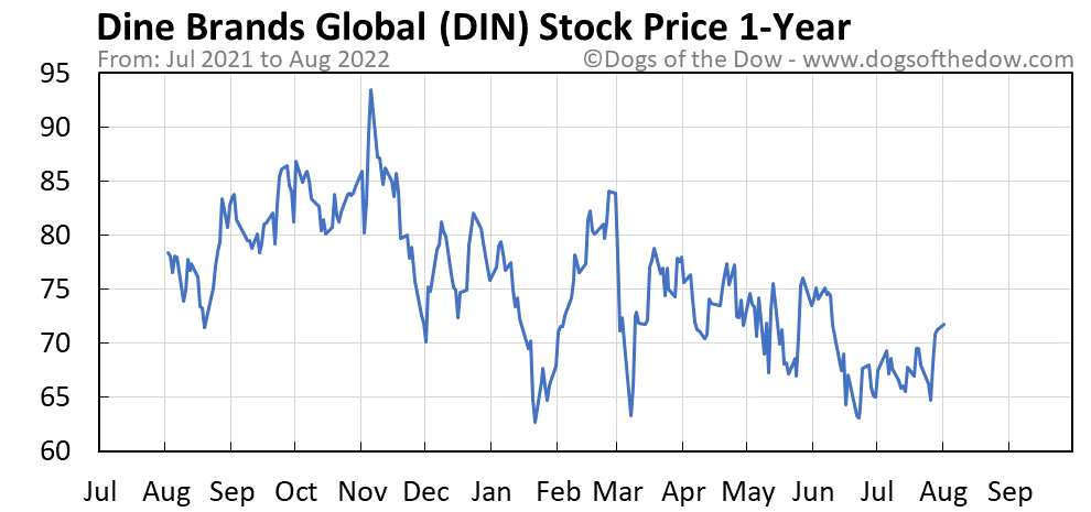 DIN 1-year stock price chart