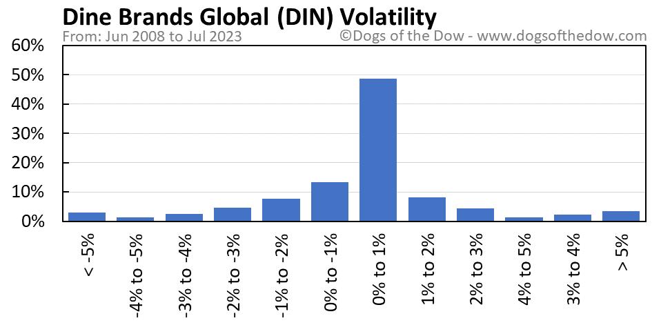DIN volatility chart