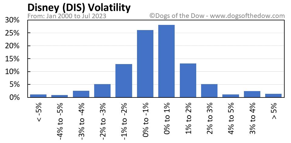 DIS volatility chart