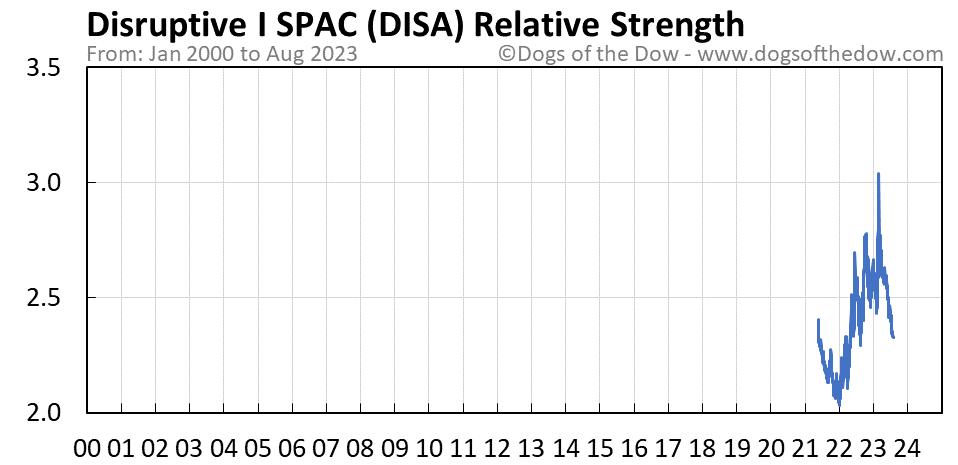 DISA relative strength chart
