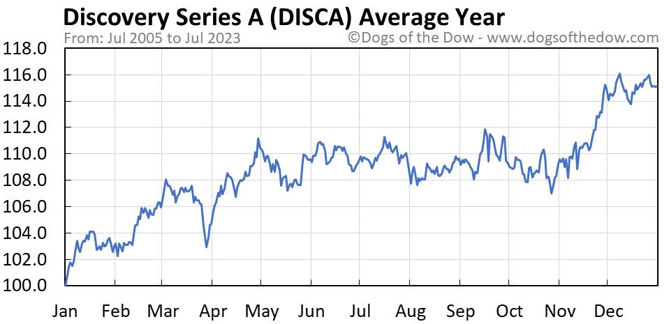 DISCA average year chart