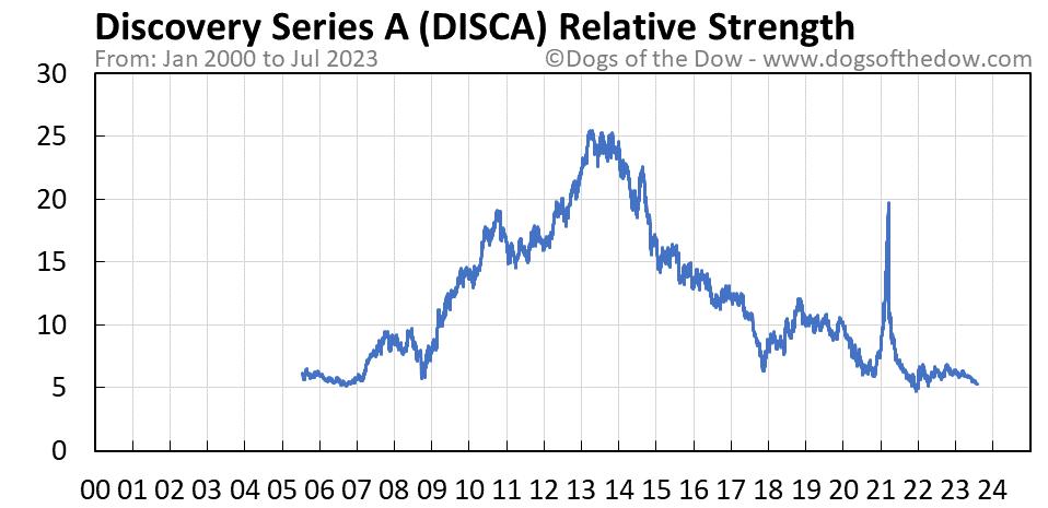 DISCA relative strength chart