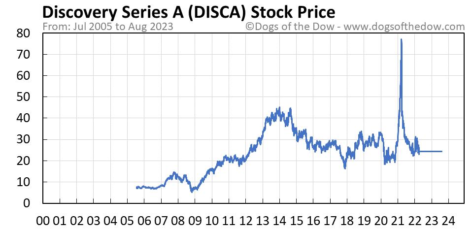 DISCA stock price chart