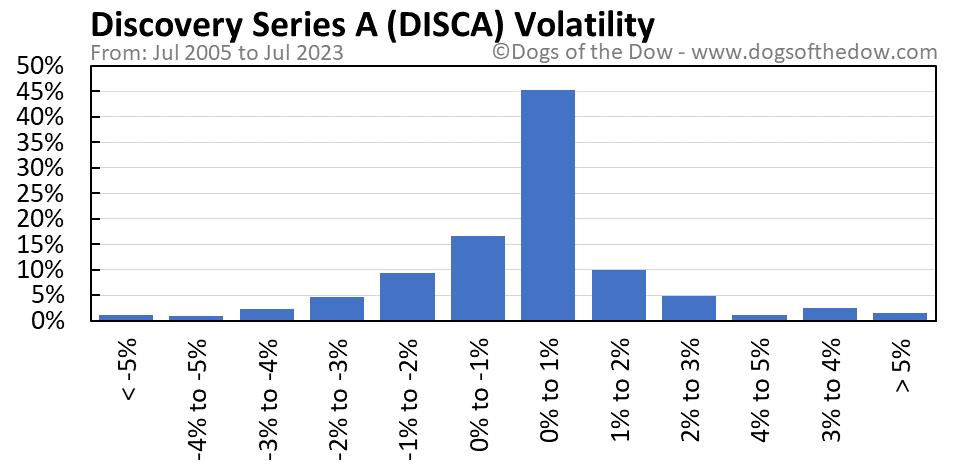 DISCA volatility chart